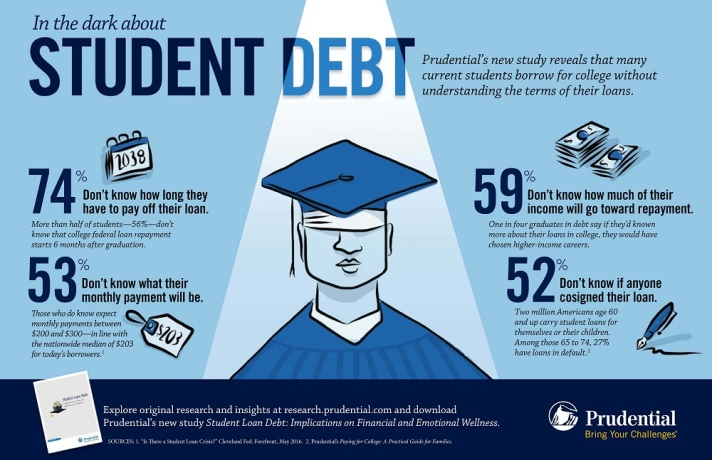 In the Dark About Student Debt